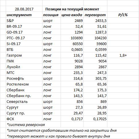 В пятницу индекс ММВБ закрыл день очередной белой свечкой, продолжая продвигаться к своим целям: 2000 и 1235. продолжаем ждать индекс там