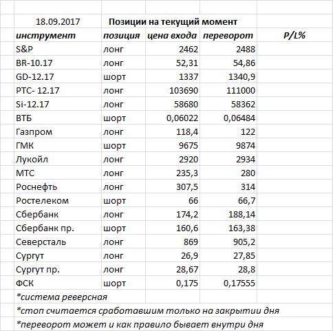 В пятницу  индекс ММВБ закрыл день «волчком» продолжая свою консолидацию у достигнутого сопротивления зона 2075-2080