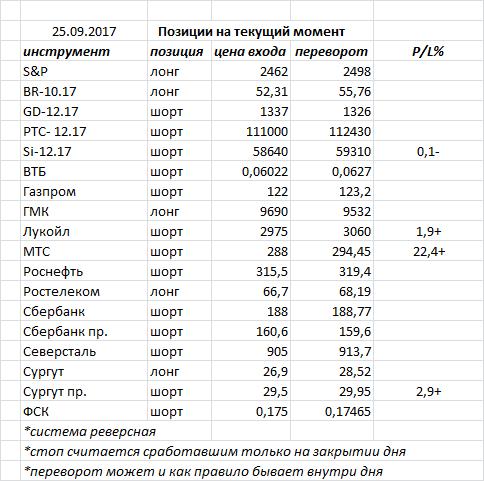 В пятницу индекс ММВБ закрыл день черной свечкой — боковик на рынке продолжается