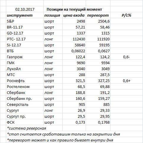 В пятницу индекс ММВБ закрыл день белой свечкой