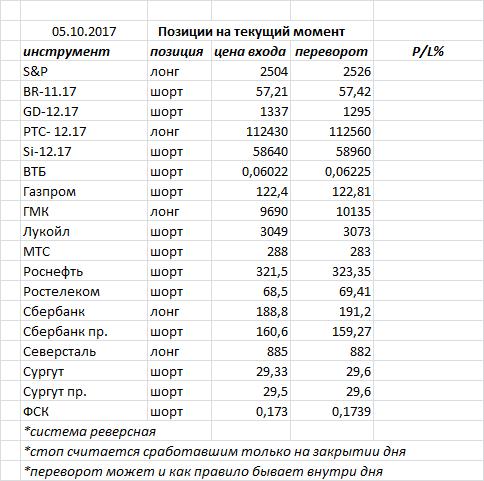 Вчера индекс ММВБ закрыл день очередным «доджи» — консолидация на рынке продолжается
