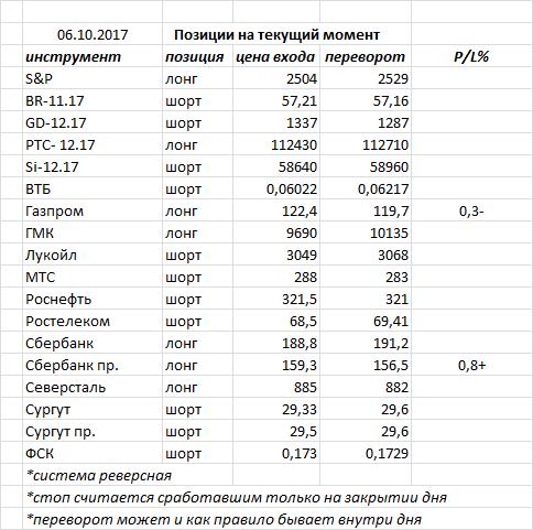 Вчера индекс ММВБ закрыл день белой свечкой, пробив свое сопротивление 2085 и закрывшись чуть выше, что дает рынку хороший сигнал на продолжение роста