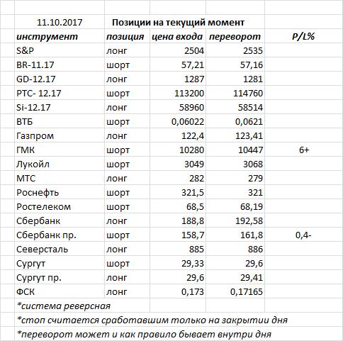 Вчера индекс ММВБ закрыл день  черной свечкой — неприятный сигнал, но пока все идет в рамках боковика