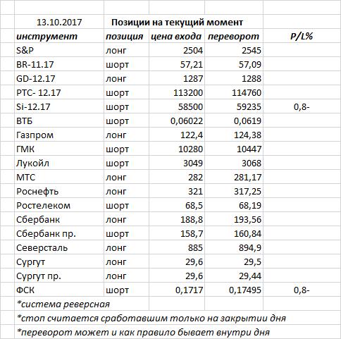 Вчера индекс ММВБ закрыл день черной свечкой