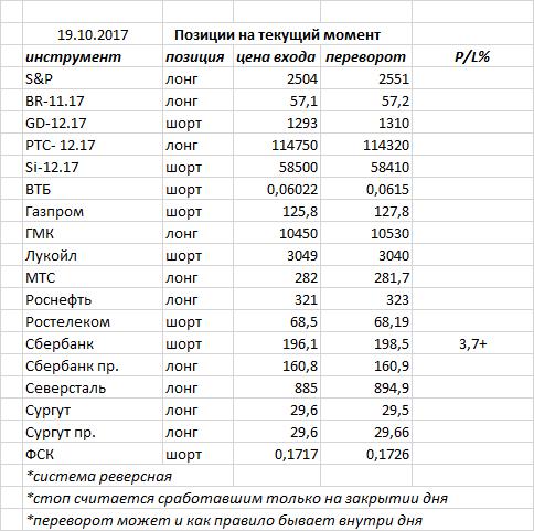 Вчера индекс  ММВБ закрыл день «волчком» — в нашем случае это фигура консолидации в продолжающемся боковике