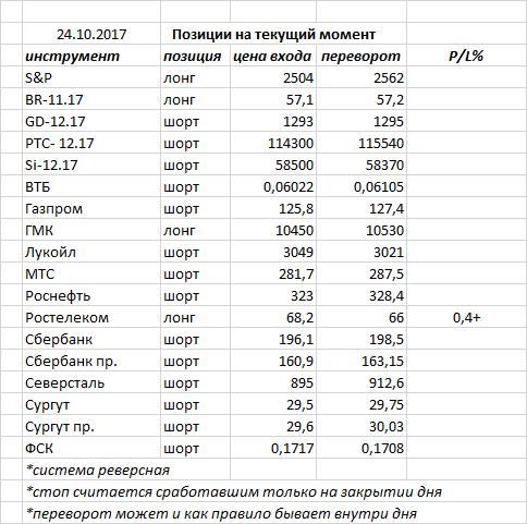 Вчера индекс ММВБ закрыл день черной свечкой, продолжив свое снижение
