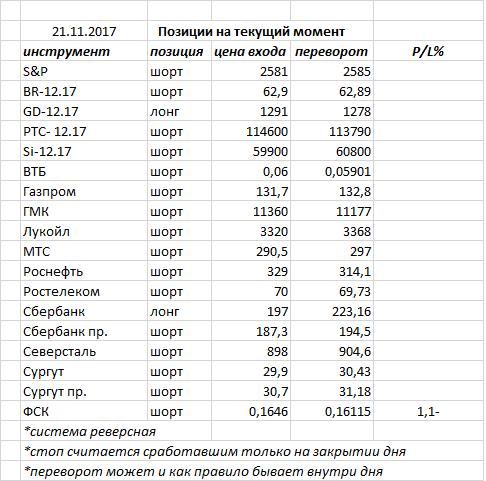 Вчера индекс ММВб закрыл день еще одним «волчком» — консолидация на нашем рынке продолжается