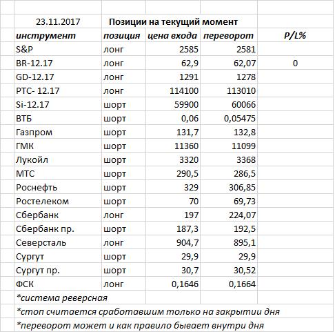 Вчера индекс ММВБ закрыл день «волчком» — фигура возможного разворота, но необходимо подтверждение