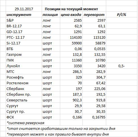 Вчера индекс ММВБ закрыл день доджи «стрекоза» — фигура возможного окончания коррекции, но необходимо подтверждение