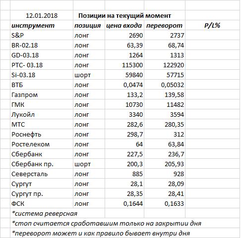 Вчера индекс ММВБ закрыл день очередной белой свечкой, доформируя модель «8-10 новых максимумов»