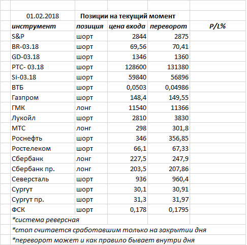 Вчера индекс ММВБ закрыл день белой свечкой и «внутренним днем» — консолидация на рынке продолжается