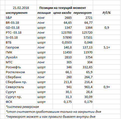 Вчера  индекс ММВБ закрыл день белой свечкой