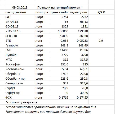Позавчера индекс ММВБ закрыл день белой свечкой