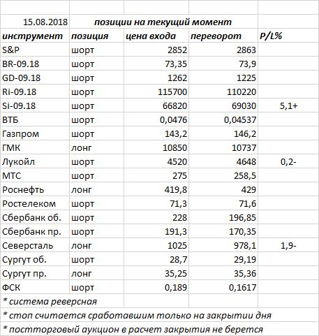 Вчера индекс ММВБ закрыл день «волчком» — в нашем случае — фигура консолидации