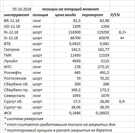 Вчера индекс ММВБ закрыл день красной свечкой — в рамках оформления второй вершины в рамках оформления глубокой коррекции