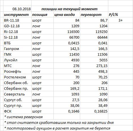 В пятницу индекс ММВБ закрыл день черной свечкой