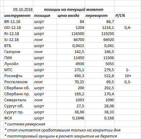 Вчера индекс ММВБ закрыл день «волчком» и «внутренним днем»  — фигура консолидации
