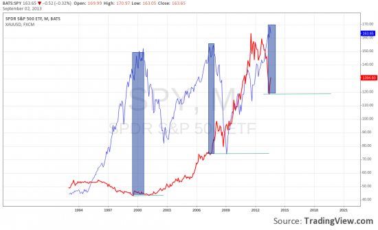 spy high of all time vs xauusd
