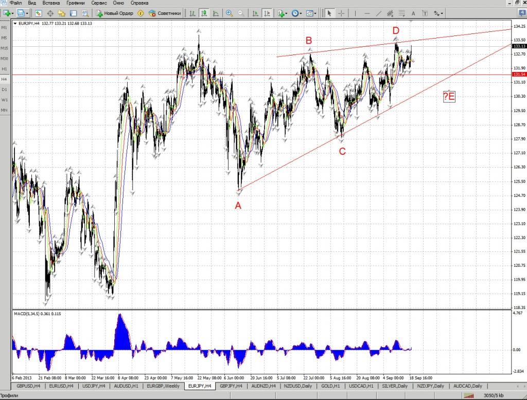Прогноз евро йена forex tele trade