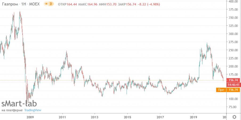 Газпром. Золотое дно