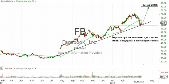 Facebook, Inc. (FB)