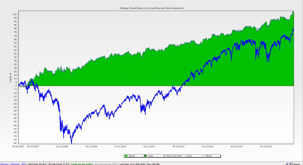 Идеальная система торговли форекс где лучше торговать на бирже или на форексе