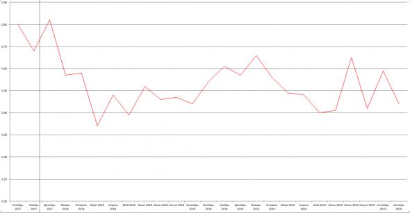 Бэнкинг по-русски: ЦБ на заметку- А почему бы не стимулировать раздачу потребов в евро ??