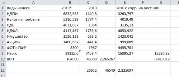 Налоговая нагрузка в РФ. 10 лет спустя. Приводим к единому знаменателю