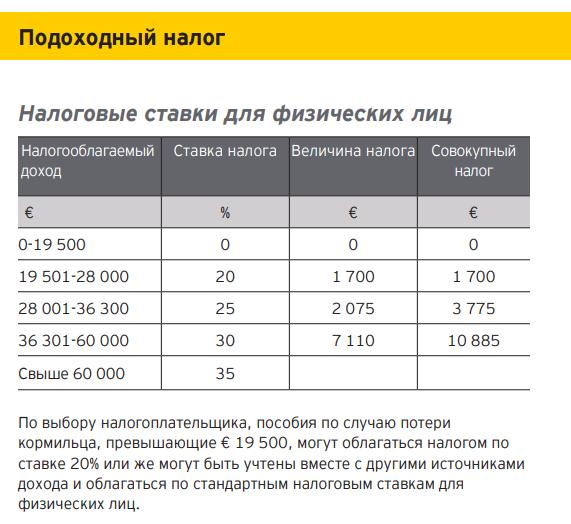 Кипрское налоговое резидентство, как инструмент для оптимизации НДФЛ от IB, Dorman, Exante, etc..