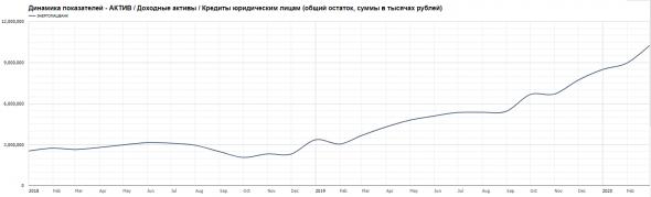 Бэнкинг по-русски: Питерский пылесос - до 8% годовых..