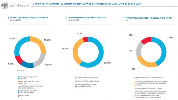 ЦБ: Структура сомнительных операций и секторы экономики, формировавшие спрос на теневые финансовые услуги