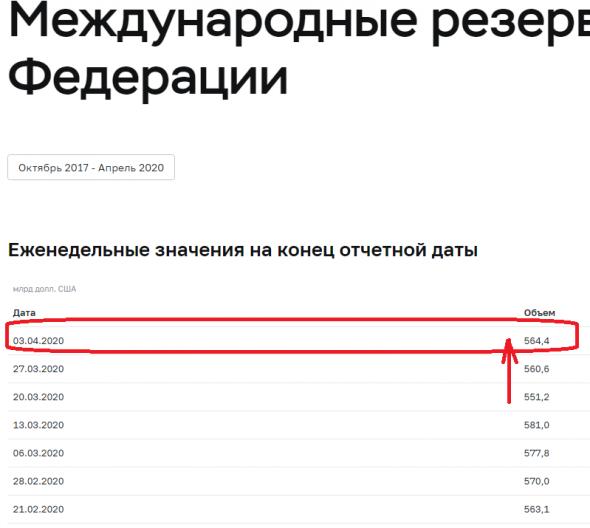 Бэнкинг по-русски: Рост ЗВР, Отчеты минфина, продажи ЦБ - Когнитивный диссонанс