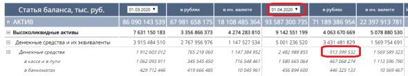 Апрельский Кэш: М0 за апрель вырос примерно на 620 млрд (+5%)