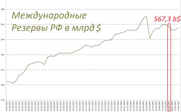 Статистика ЦБ: М2 за апрель +624 млрд (+1,2%), М0 +671 млрд (+6,6%), депозиты - 46 млрд (-0,1%)