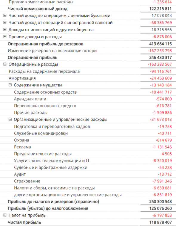 Бэнкинг по-русски: Препарируем Сбербанк