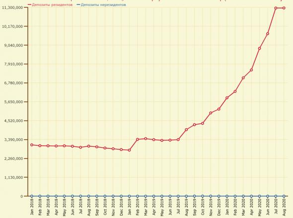 Бэнкинг по-русски: Как изменилась стоимость пассивов за 5 лет