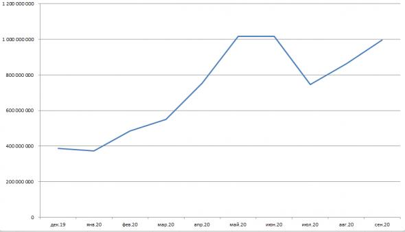 Влияние дивидентных выплат СБЕРа на курс рубля