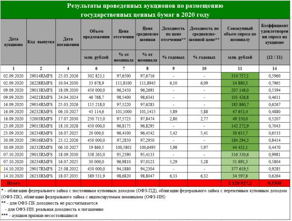 Бэнкинг по-русски: ОФЗшный схематоз Сбербанка и Минфина