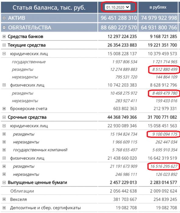 Бэнкинг по-русски: М2 и депозиты Минфина