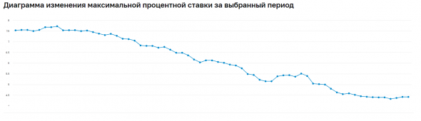 Ставки по депозитам стабилизировались - I декада ноября — 4,42%