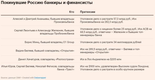 Двойные агенты: как сотрудники АСВ и ФСБ обогащались на проблемных банках