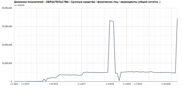 Бэнкинг по-русски: +30 млрд руб от физиков нерезов в санкционном банке Россия....