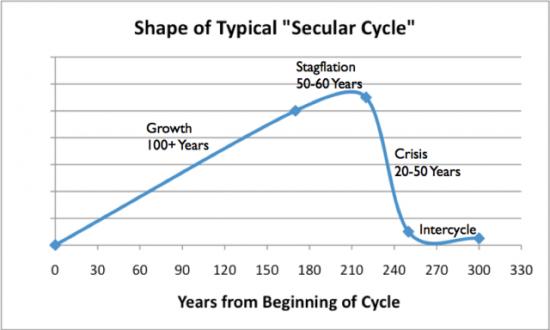 Типичный экономический цикл