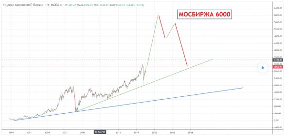 РТС 3000 индекс Мосбиржи 6000 взгляд на 3 года в будущее