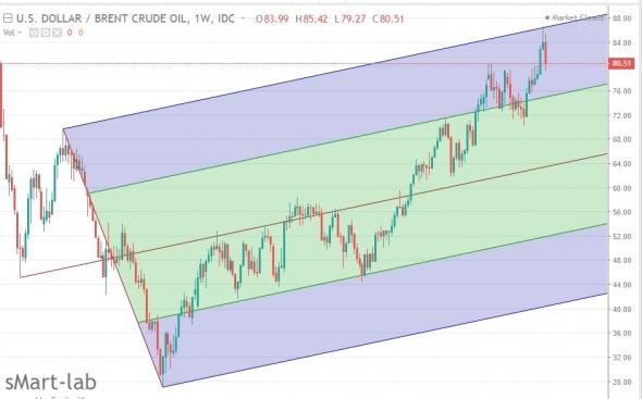Нефть , прогноз