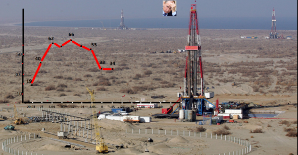 Нефтегазовые гиганты США  объявили о скором банкротстве