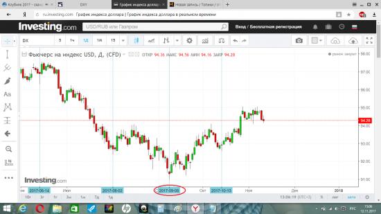 Investing доллар рубль график berita trading forex hari ini