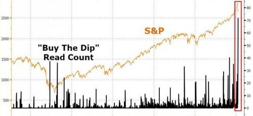 Несколько интересных фактов о коррекции на рынке США