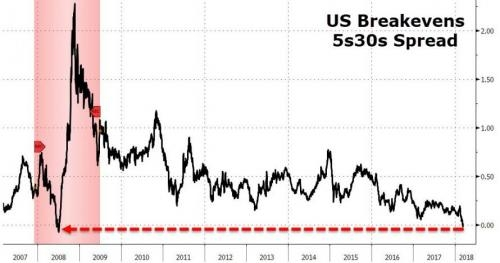 Очередной грозный сигнал для мировой экономики