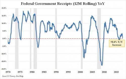 Нарастание дисбалансов в экономике США ускоряется
